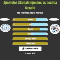 Apostolos Stamatelopoulos vs Joshua Cavallo h2h player stats