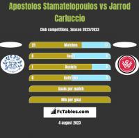 Apostolos Stamatelopoulos vs Jarrod Carluccio h2h player stats