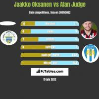 Jaakko Oksanen vs Alan Judge h2h player stats