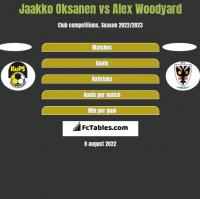 Jaakko Oksanen vs Alex Woodyard h2h player stats