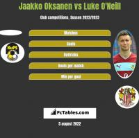 Jaakko Oksanen vs Luke O'Neill h2h player stats
