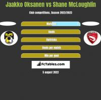 Jaakko Oksanen vs Shane McLoughlin h2h player stats