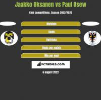 Jaakko Oksanen vs Paul Osew h2h player stats
