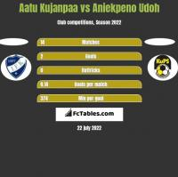 Aatu Kujanpaa vs Aniekpeno Udoh h2h player stats