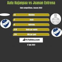 Aatu Kujanpaa vs Juanan Entrena h2h player stats
