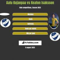 Aatu Kujanpaa vs Keaton Isaksson h2h player stats