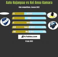 Aatu Kujanpaa vs Kei Ansu Kamara h2h player stats