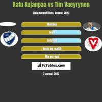 Aatu Kujanpaa vs Tim Vaeyrynen h2h player stats