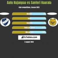 Aatu Kujanpaa vs Santeri Haarala h2h player stats