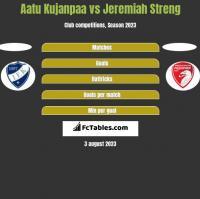 Aatu Kujanpaa vs Jeremiah Streng h2h player stats