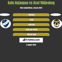 Aatu Kujanpaa vs Axel Vidjeskog h2h player stats