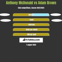 Anthony McDonald vs Adam Brown h2h player stats