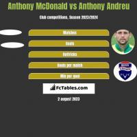 Anthony McDonald vs Anthony Andreu h2h player stats