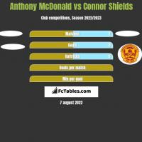 Anthony McDonald vs Connor Shields h2h player stats