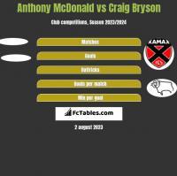 Anthony McDonald vs Craig Bryson h2h player stats