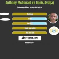 Anthony McDonald vs Donis Avdijaj h2h player stats