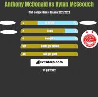 Anthony McDonald vs Dylan McGeouch h2h player stats