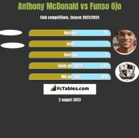 Anthony McDonald vs Funso Ojo h2h player stats