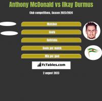 Anthony McDonald vs Ilkay Durmus h2h player stats