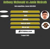 Anthony McDonald vs Jamie McGrath h2h player stats