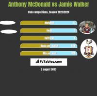 Anthony McDonald vs Jamie Walker h2h player stats