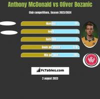 Anthony McDonald vs Oliver Bozanic h2h player stats