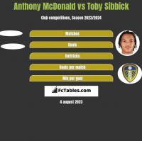 Anthony McDonald vs Toby Sibbick h2h player stats