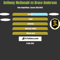 Anthony McDonald vs Bruce Anderson h2h player stats