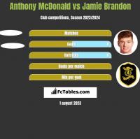 Anthony McDonald vs Jamie Brandon h2h player stats