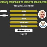 Anthony McDonald vs Cameron MacPherson h2h player stats