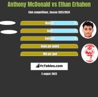 Anthony McDonald vs Ethan Erhahon h2h player stats