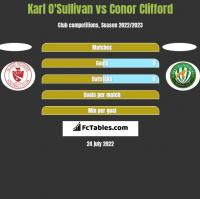Karl O'Sullivan vs Conor Clifford h2h player stats