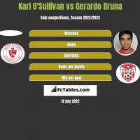 Karl O'Sullivan vs Gerardo Bruna h2h player stats