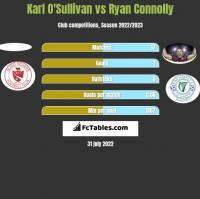 Karl O'Sullivan vs Ryan Connolly h2h player stats