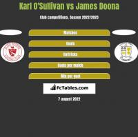 Karl O'Sullivan vs James Doona h2h player stats