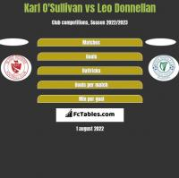 Karl O'Sullivan vs Leo Donnellan h2h player stats