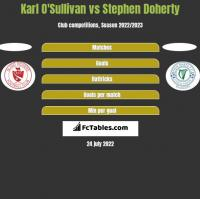 Karl O'Sullivan vs Stephen Doherty h2h player stats