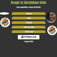 Brugui vs Ikechukwu Uche h2h player stats