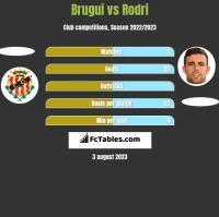 Brugui vs Rodri h2h player stats
