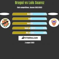 Brugui vs Luis Suarez h2h player stats