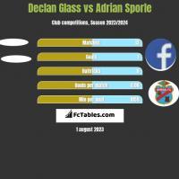 Declan Glass vs Adrian Sporle h2h player stats