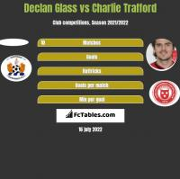 Declan Glass vs Charlie Trafford h2h player stats