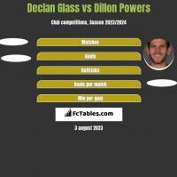 Declan Glass vs Dillon Powers h2h player stats