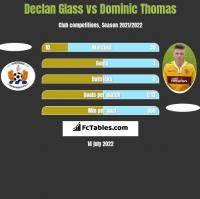 Declan Glass vs Dominic Thomas h2h player stats