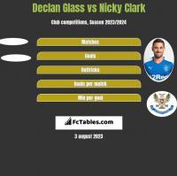 Declan Glass vs Nicky Clark h2h player stats
