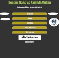 Declan Glass vs Paul McMullan h2h player stats