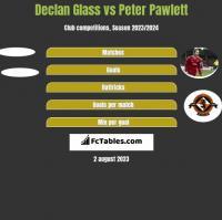 Declan Glass vs Peter Pawlett h2h player stats