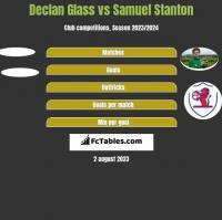 Declan Glass vs Samuel Stanton h2h player stats