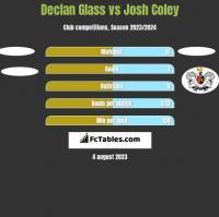 Declan Glass vs Josh Coley h2h player stats