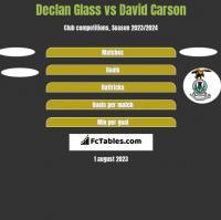 Declan Glass vs David Carson h2h player stats
